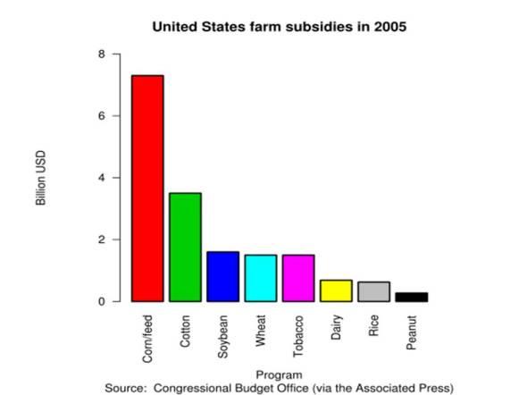 corn subsidy