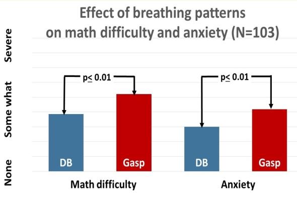math-and-anxiety-gasping-db