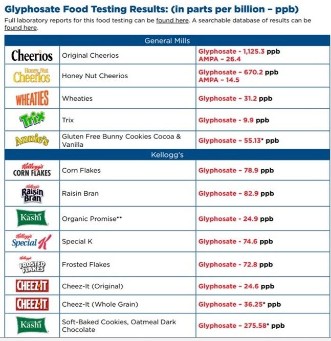 slide2a-foods-with-glyphosate