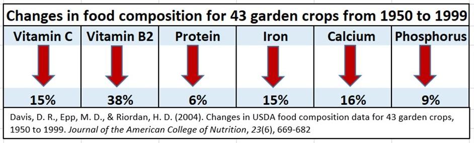 figure 2 decrease in food nutrition