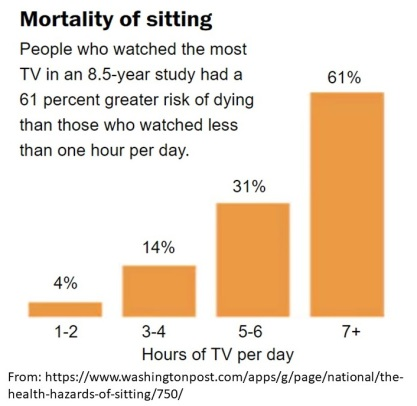 mortality and sitting