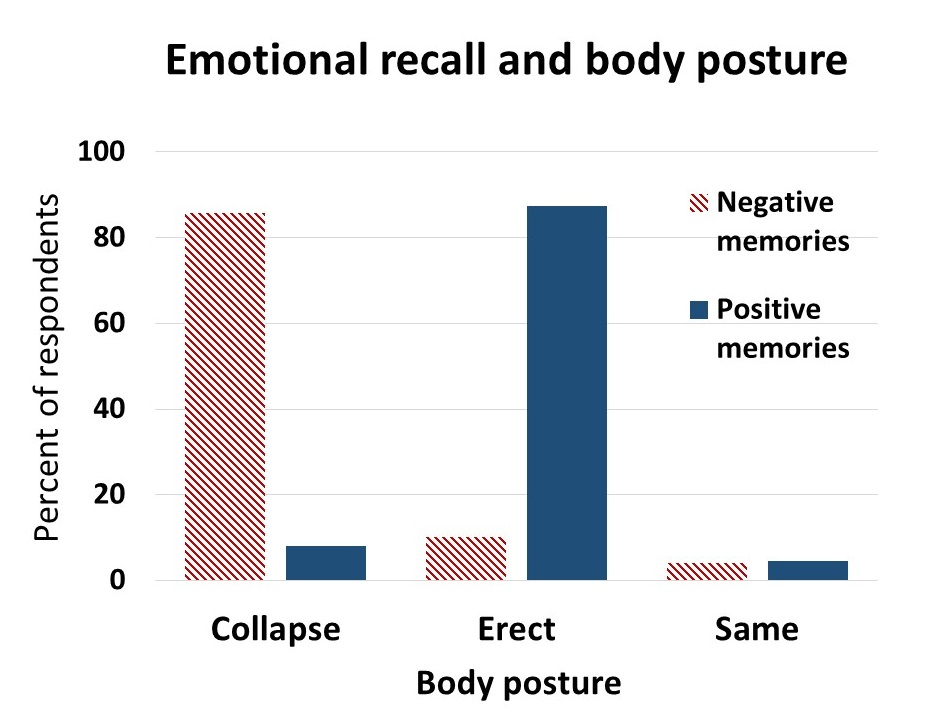 Figure 2 emotional recall