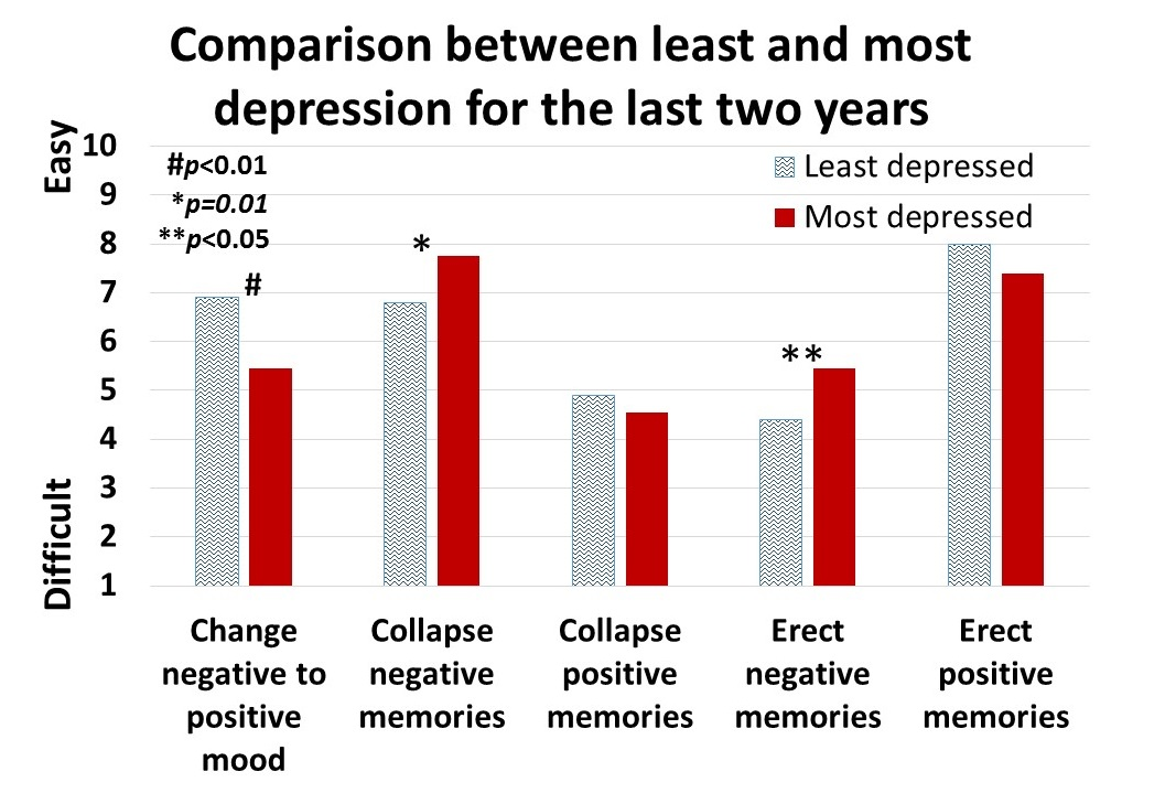 Figure 4 least most depressed