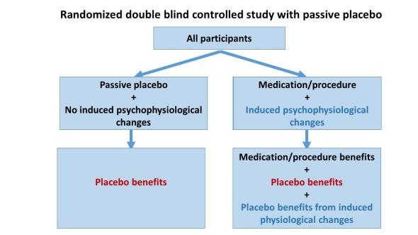 Passive placebo