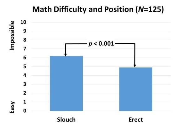 Fig 2 difficulty in math by position