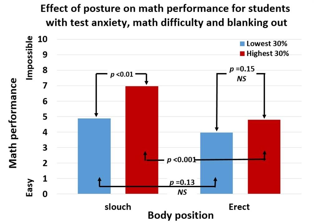 Fig 3 30 percent math performance