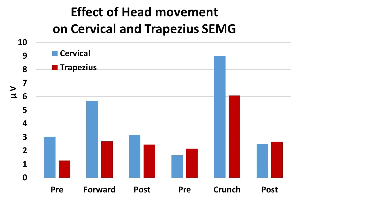 fig 10 cervical and trap semg