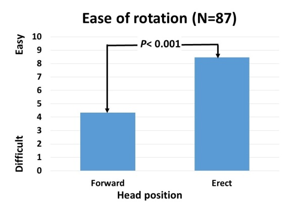 fig 4 ease of rotation