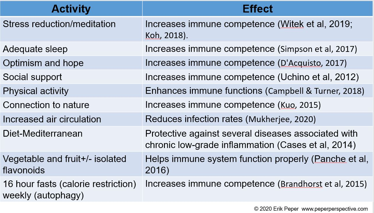 increase immune competence rev1